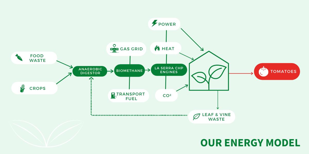 La Serra Energy Model Flow Chart